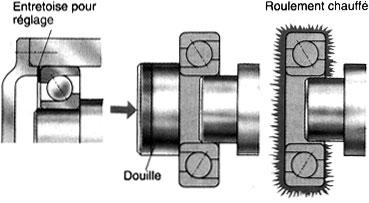 Cours de mécanique industrielle - montage des roulements (1)