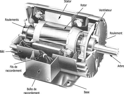 Moteur asynchrone triphasé à rotor bobiné