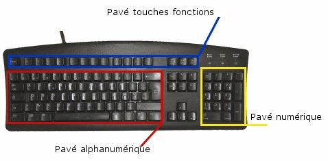 Cours de le clavier for Les parties du clavier