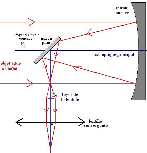 Cours de terminale s description et mod lisation du for 2 miroirs perpendiculaires