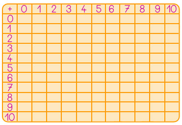 Cours de maths cp construire compl ter et utiliser une - Table d addition a completer ...