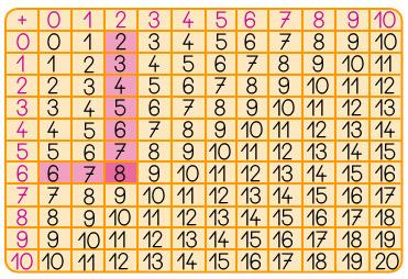 Cours de maths construire compl ter et utiliser une - Table d addition a completer ...
