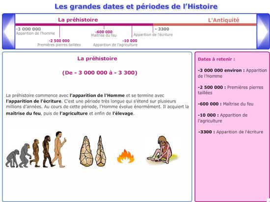 Cours De Histoire Geographie Cm1 Les Grandes Dates Et Les Grandes