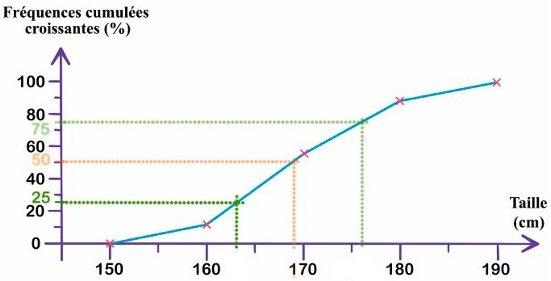 comment trouver les quartiles sur un graphique