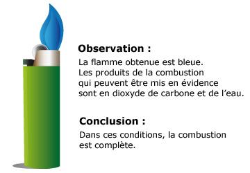 Cours de physique chimie combustions incompl tes for Les types de combustion