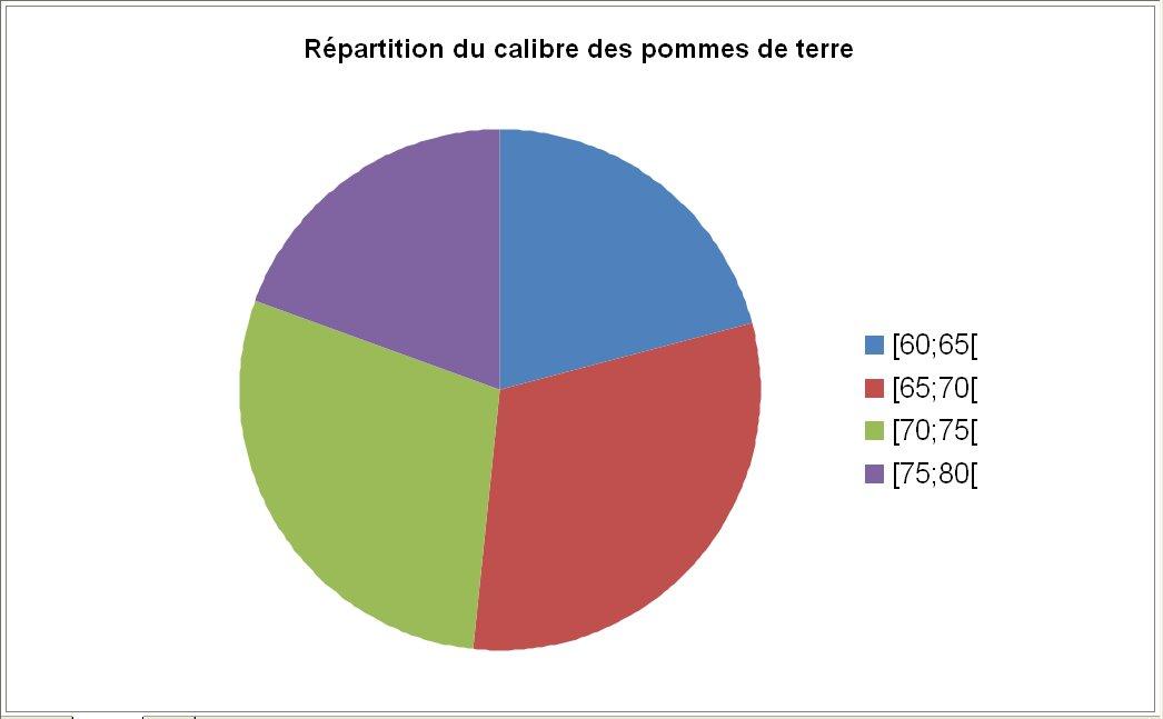 Cours De Maths - Statistiques