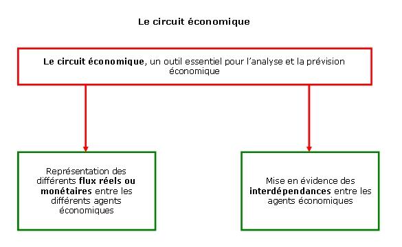 Le circuit économique cours bts