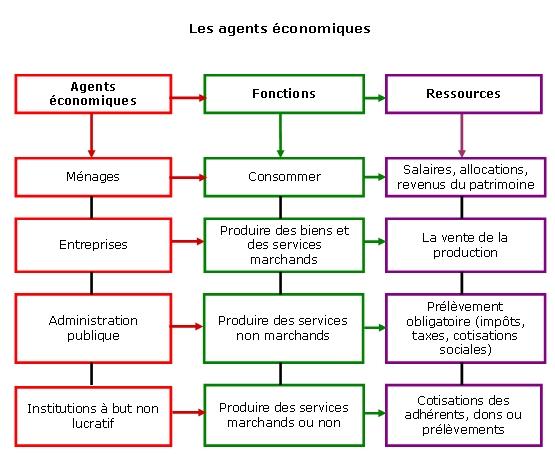 Les ménages économie définition
