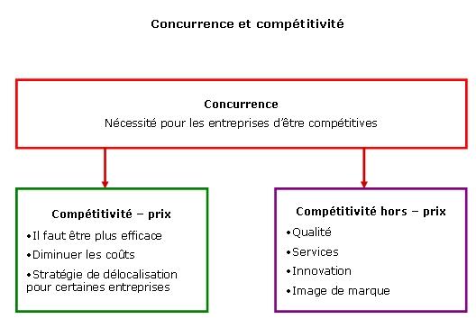 Les ententes : pratiques restrictives de la concurrence - Résumé - manar Elk