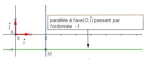 régler origine axe mach 3