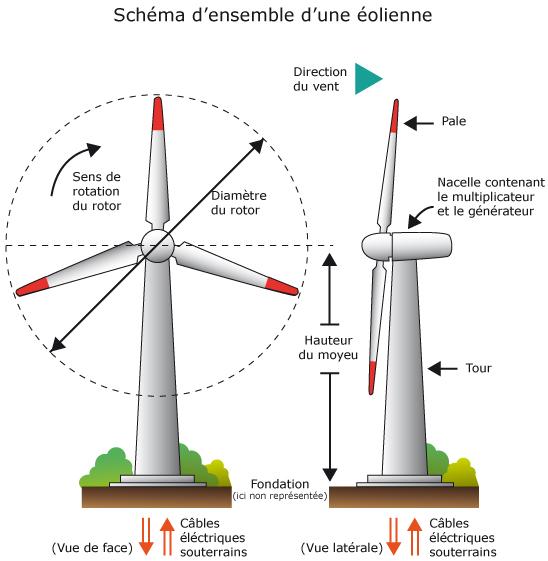 Cours de svt les ressources nerg tiques rapidement renouvelables maxicou - Comment fonctionne les eoliennes ...