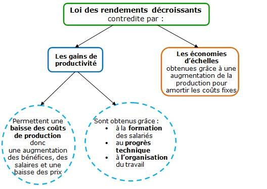 Cours De Ses La Productivite Des Entreprises Maxicours Com