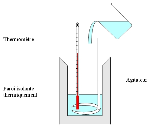 chaleur spécifique des gaz