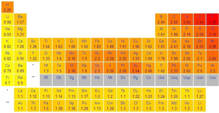 Tableau periodique des elements electronegativite for Tableau elements