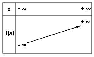 Cours de maths 1re STMG - Fonctions de référence - Maxicours.com