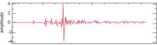 ondes et vibrations cours pdf