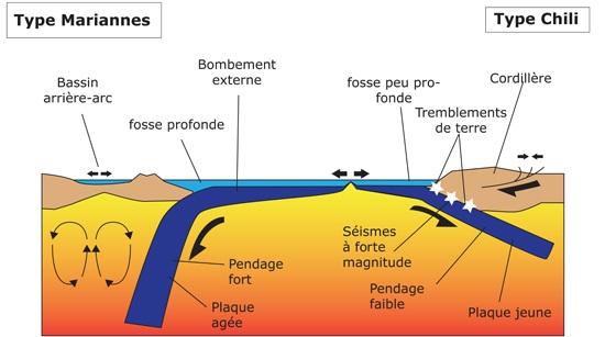 Cours de svt 1re s la subduction for Arc et types
