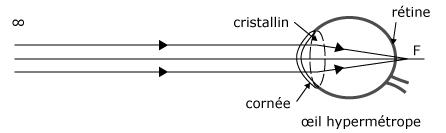 Cours de lentille convergente et divergente