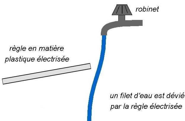 Turbo Cours de Physique-chimie - Expériences simples d'électrisation  SL37
