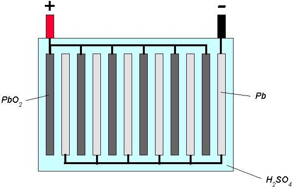 cours de physique chimie les piles et les accumulateurs. Black Bedroom Furniture Sets. Home Design Ideas