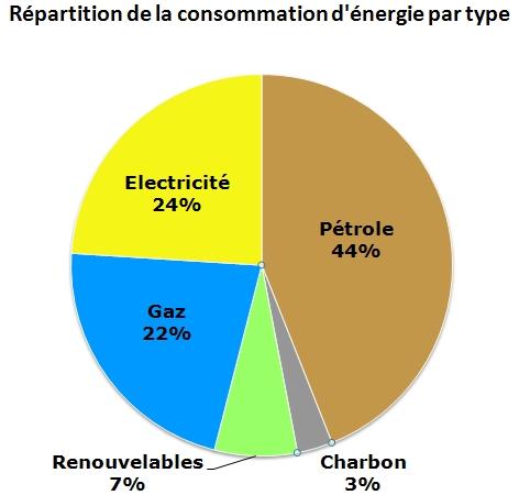 Cours de svt les nergies fossiles et renouvelables for A quoi sert le gaz naturel