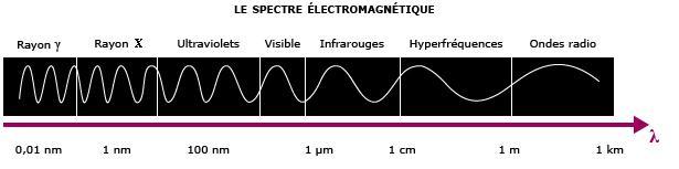 onde électromagnétique cours - http://e.maxicours.com/img/4/0/6/0/406031.jpg