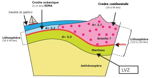 Cours De Svt La Structure Interne De La Terre Maxicourscom