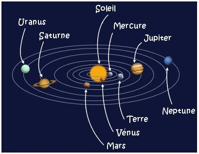 mouvement des planetes autour du soleil