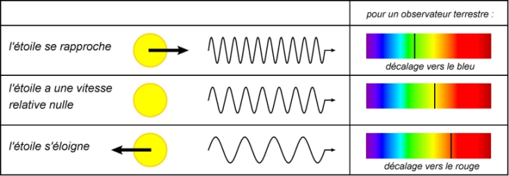effet doppler terminale s