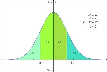 Cours de maths terminale s savoir utiliser la - Table de loi normale centree reduite ...