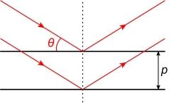 Cours de physique chimie savons tensioactifs mulsions for Miroir de bragg