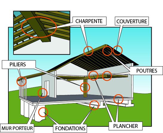 Cours de technologie 5e solutions techniques et for Site pour construire une maison