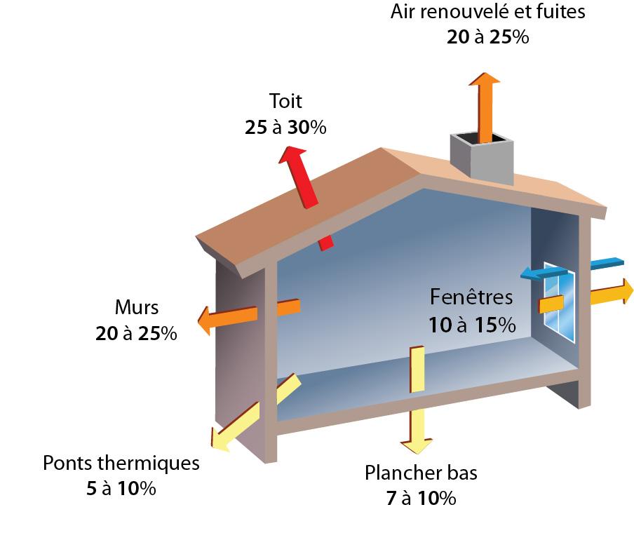Cours de technologie 5e conomies d 39 nergie - Perte d energie maison ...
