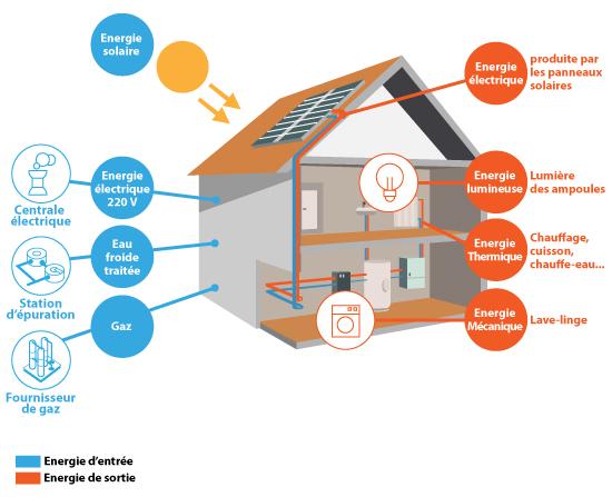 energie d une maison - cours de technologie 5e la cha ne d 39 nergie