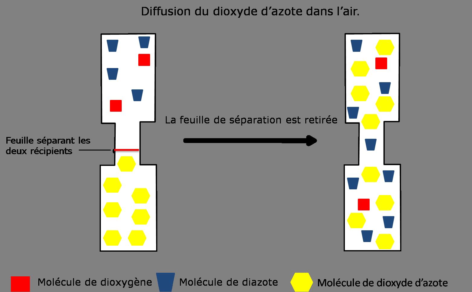 Cours de Physique-chimie 4e - La molécule, interprétation ...