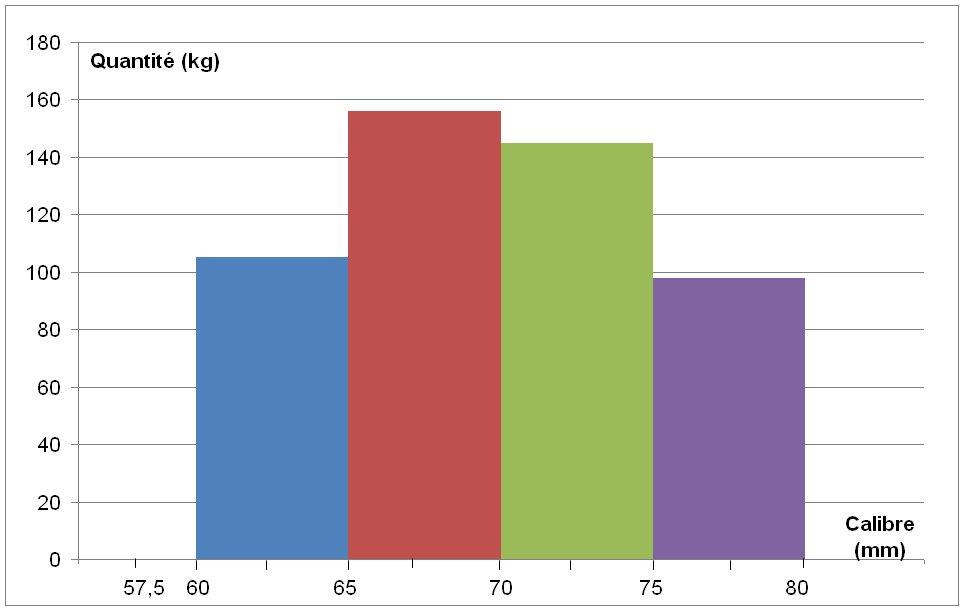 Cours De Maths 2de - Statistiques