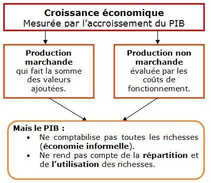 Cours De Ses 1re Es Comment Mesurer La Richesse Nationale