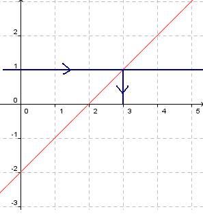 Cours De Maths 2de Fonctions Definition Et Vocabulaire