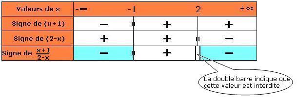 Cours de maths 2de - Résolutions d'inéquations - Maxicours.com