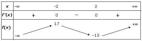 cours de maths 1re es d riv e et sens de variation d 39 une fonction. Black Bedroom Furniture Sets. Home Design Ideas