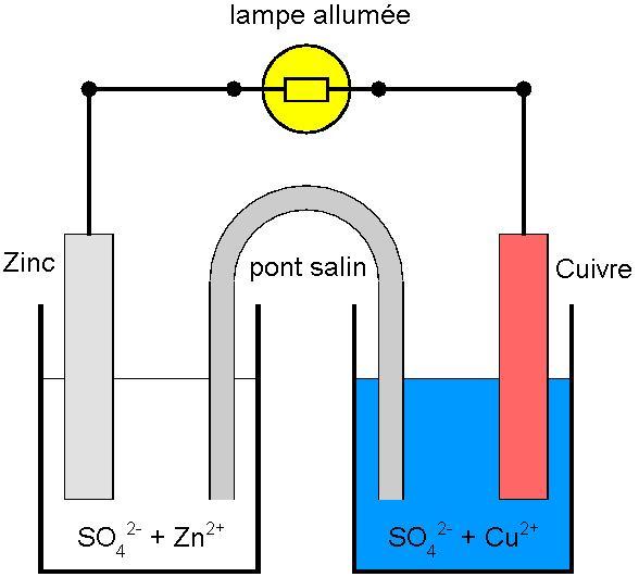 Cours de physique chimie 1re s fonctionnement d 39 une pile - Fonctionne avec des piles 94 ...