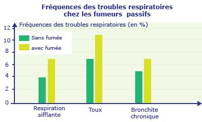 substances nocives pour l appareil respiratoire