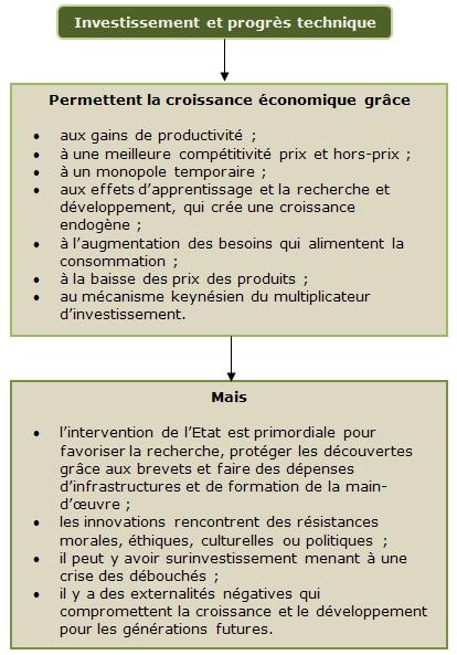 Dissertation innovation et croissance
