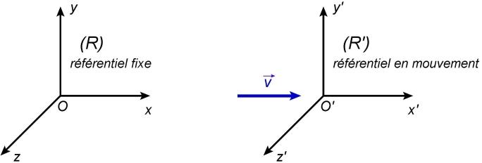 Cours de Physique-chimie Terminale S - Une conséquence de ...
