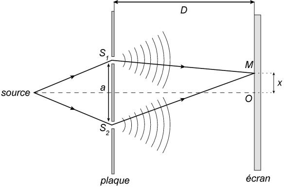 cours de physique chimie terminale s ph nom ne d 39 interf rences des ondes. Black Bedroom Furniture Sets. Home Design Ideas