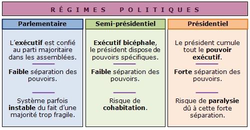 dissertation régime semi présidentiel