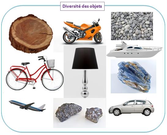 cours de technologie les objets naturels et les objets techniques. Black Bedroom Furniture Sets. Home Design Ideas