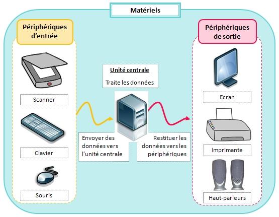 Cours De Technologie 6e L Environnement Informatique Maxicours Com