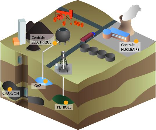 Super Cours de Technologie - La nature des énergies - Maxicours.com FK08