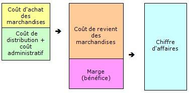 Cours De Information Et Gestion 1re Stmg Cout Et Marge Maxicours Com